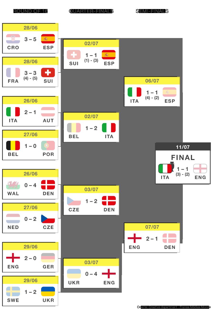 Finals - Tournament tree